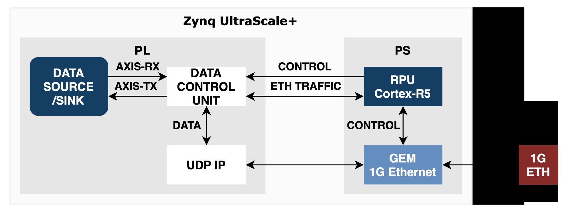 zynqus+ networking 1G rpu cortex-r5 udp