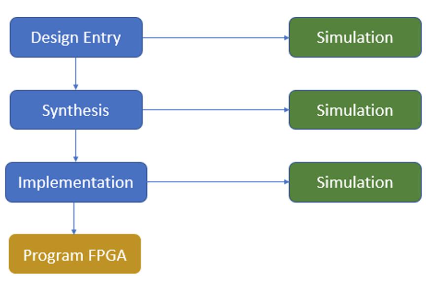 1_FPGA_Design_Flow