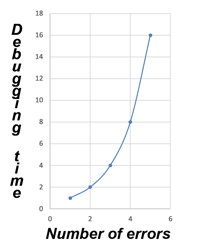4_en_debug_time_vs_error_number