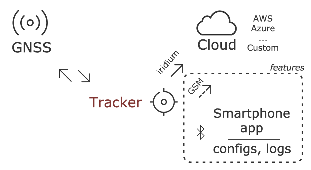 The main parts of the GPS trackers
