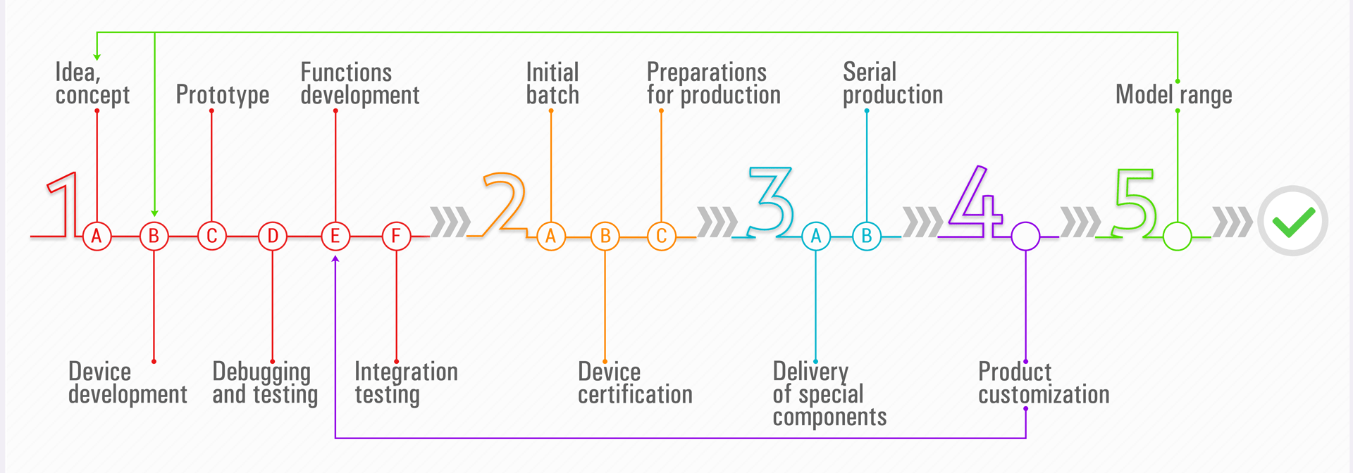 Electronic product design process in Promwad