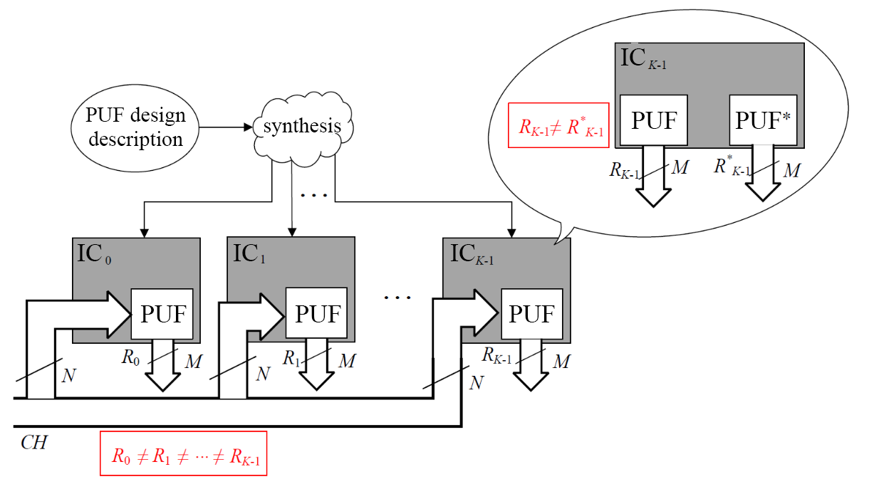 Inter-chip and per-chip uniqueness of integrated circuits (IC)