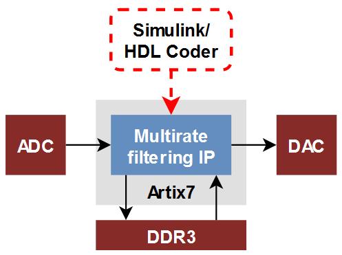 Multirate filter