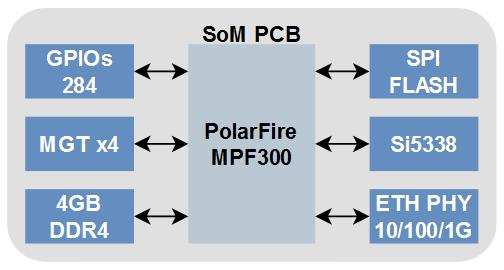 polarfire som module