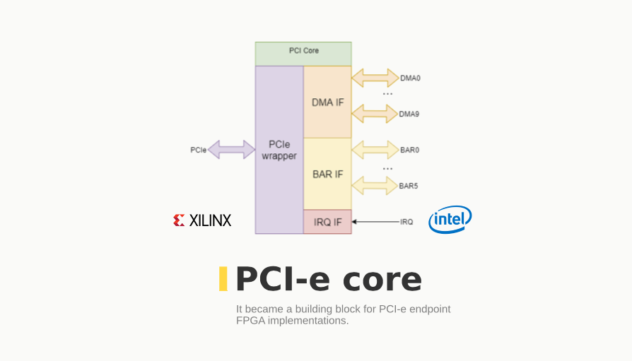 FPGA implementations. It became a building block for PCI-e endpoint