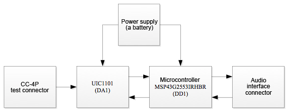 A block diagram of the device