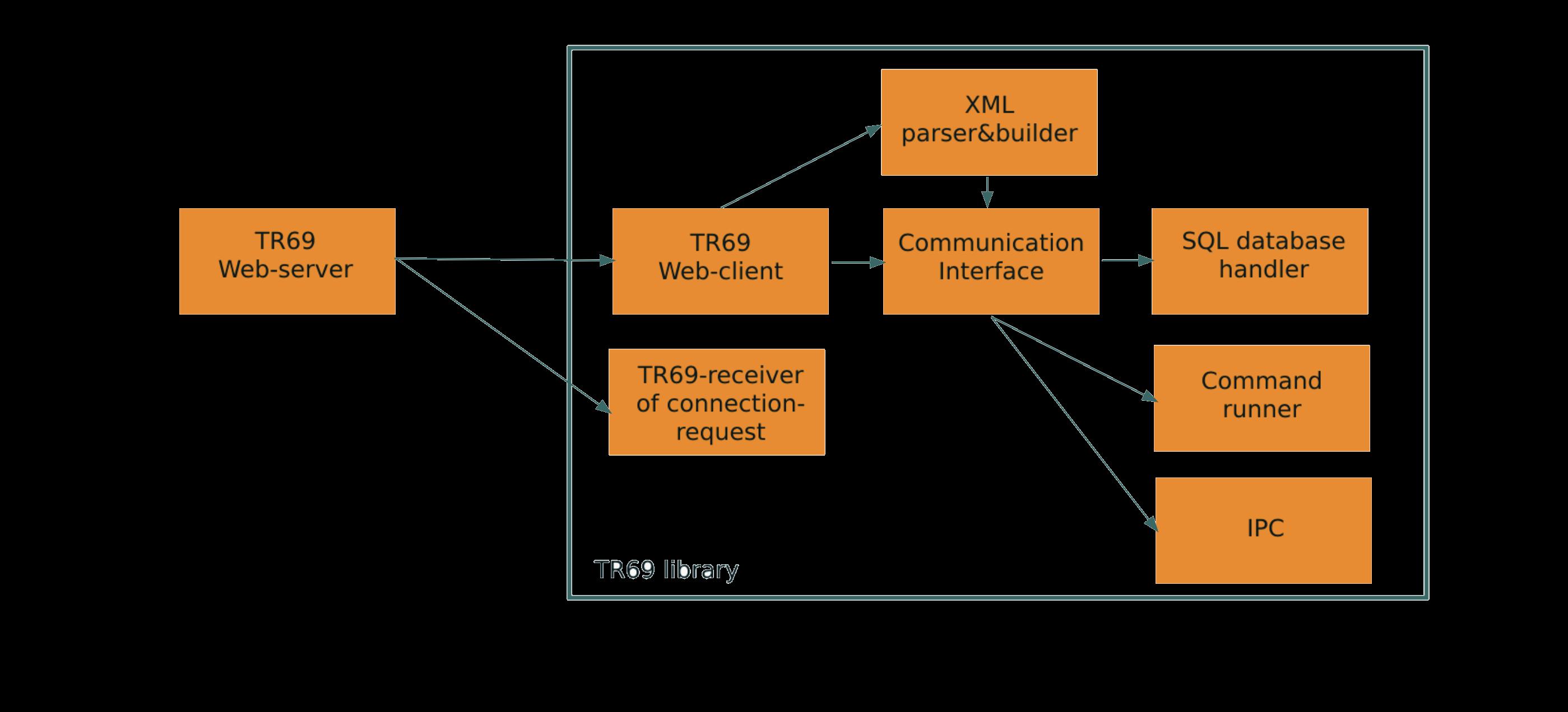tr-069 sw diagram