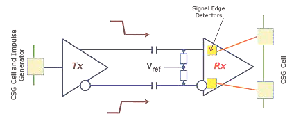 DC decoupled differential interface