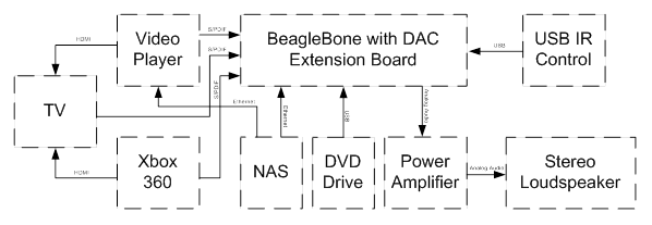 Application of HiFi audio extension board