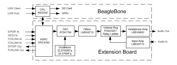 HiFi Audio Extension Board for Beaglebone: Structural Diagram